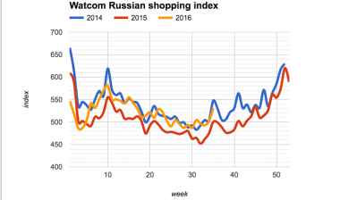Watcom's Russian shopping index accelerates in August as consumer confidence returns, incomes rise