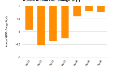 Russia's GDP falls 0.7% in January-September