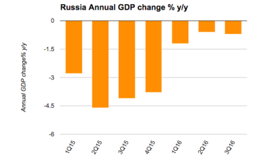 World Bank improves forecast of Russia's GDP