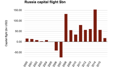 Russia's economy ministry expects capital outflow to fall to $18bn in 2016