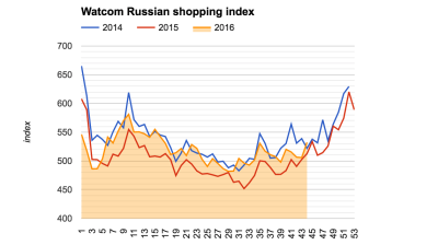 Russia's Watcom shopping index back at 2015 levels as consumption recovers
