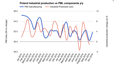Polish PMI picks up in November to 51.9