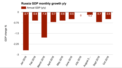 Russian GDP growth down to 0.5% y/y in October