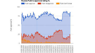 Little change with Putin's popularity at record highs of 84%