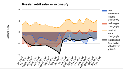 Russia's retail economic engine is sputtering