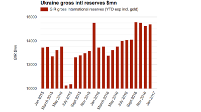 Ukraine's international reserves grew to $15.5bn in 2016