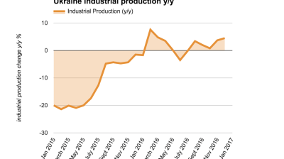 Ukraine's industrial output grew by 4.5% in December, 2.4% in 2016