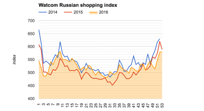 Watcom Russian shopping index finishes 2016 on a rise