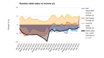 Russian retail sales and wage gap narrows in January on social payments