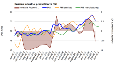 Russia's March manufacturing PMI continues its strongest expansion since 2011