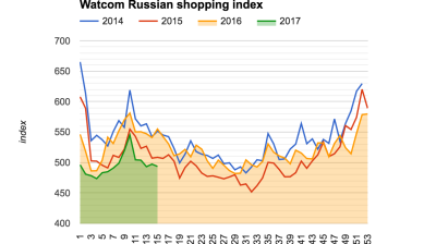 Moscow's Watcom shopping index negative trends stabilising, but still underperforming