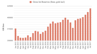 Russia's Fx/gold reserves reach $420, highest since 2014