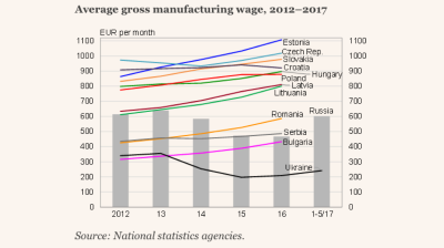 Wages in Russian industry recover to pre-recession top levels