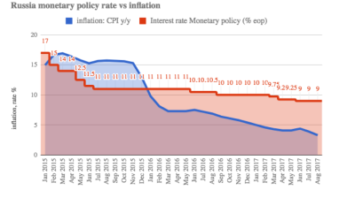 Russia's CBR expected to cut rate, refine guidance