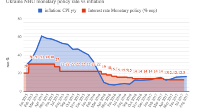 Ukraine central bank leaves key policy rate unchanged at 12.5%