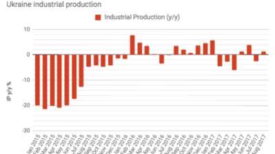 Ukraine's industrial production grew by 1.2% y/y in August