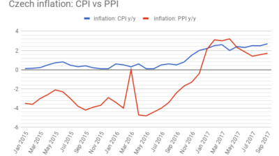 Czech PPI inflation accelerated for the second straight month in September