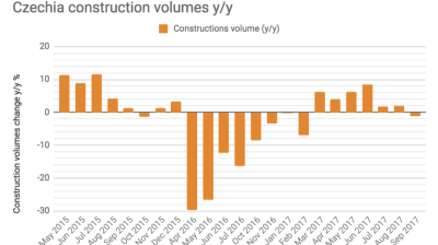 Czechia construction output stagnates