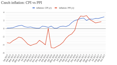 October's Czech consumer inflation hits a five-year high