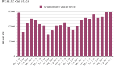 Car sales in Russia up 17.3 % in October