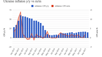 Ukraine's consumer price inflation decelerated to 14.6% y/y in October