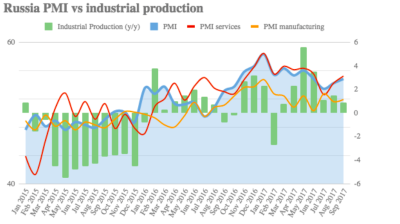 Russia's Manufacturing PMI accelerates slightly in November