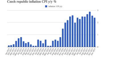 Czech inflation eases to 2.4% in December