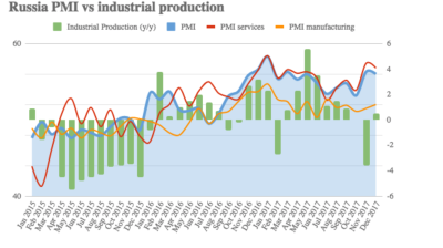 Industrial output in Russia ends 2017 with 1.5% decline in December