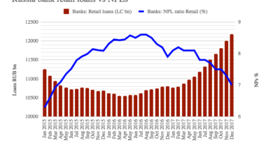Russia's banking sector saw a strong acceleration in retail lending across all segments in 2017 – and that is a bad thing
