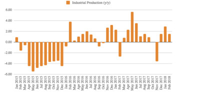 Russia's industrial output growth stumbles in February, falls to 1.5% y/y