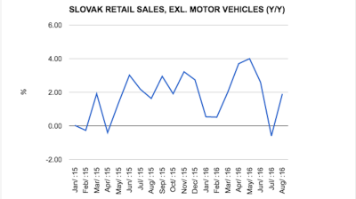 Slovak retail sales rebound in August