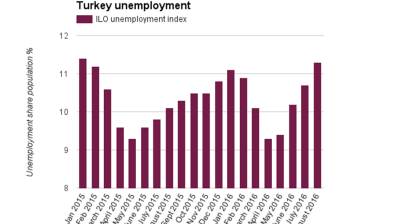 Turkey's jobless rate continues rise in August amid slowing economy