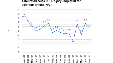Hungarian retail sales remain robust in May