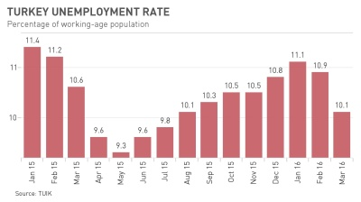 Turkish unemployment continues decline in March