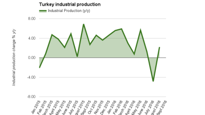 Turkey's industrial production rebounds in August but still misses expectations
