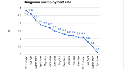 Hungarian unemployment drops to yet another new record