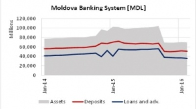 Deposit base of Moldovan banks shrinks by 30%