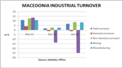 Macedonia's industrial sales growth accelerates to 6.9% y/y in January