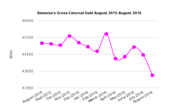 Slovenia's gross external debt falls slightly