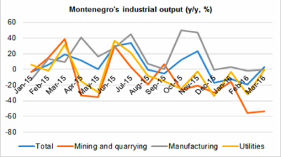 Montenegro's industrial output turns to growth in March
