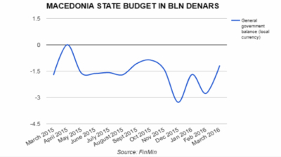 Macedonia's budget gap narrows 10.6 % in Q1
