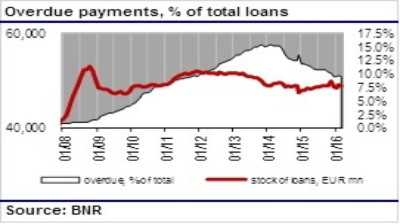 Overdue payments on bank loans stagnate in Romania