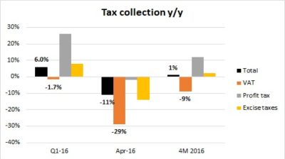 Romania's tax collection 7% below target in April after VAT cuts