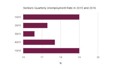 Hike expected in Serbian unemployment rate as privatisation deadline expires