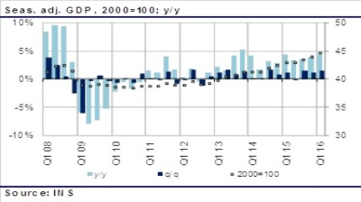 Romania's GDP soars by 4.3% y/y in Q1 on rising consumption