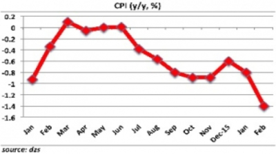 Croatia's consumer prices continue decline in February