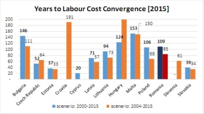 Century needed for Romanian labour cost to converge with EU28 average