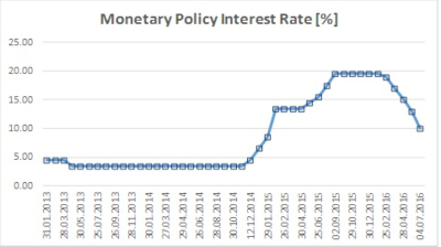 Moldova's central bank slashes monetary policy rate by 3pp to 10%