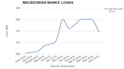 Macedonia's loan growth slows sharply in June