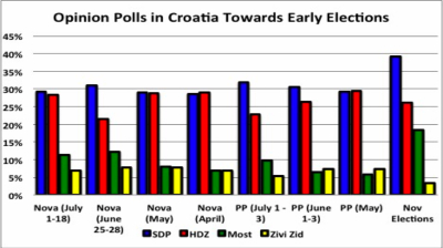 Croatia's HDZ to ditch Patriotic Coalition and stand alone in September election